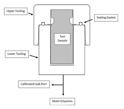 Vacuum Decay Testing Tool - Sepha
